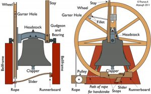 Bell Parts